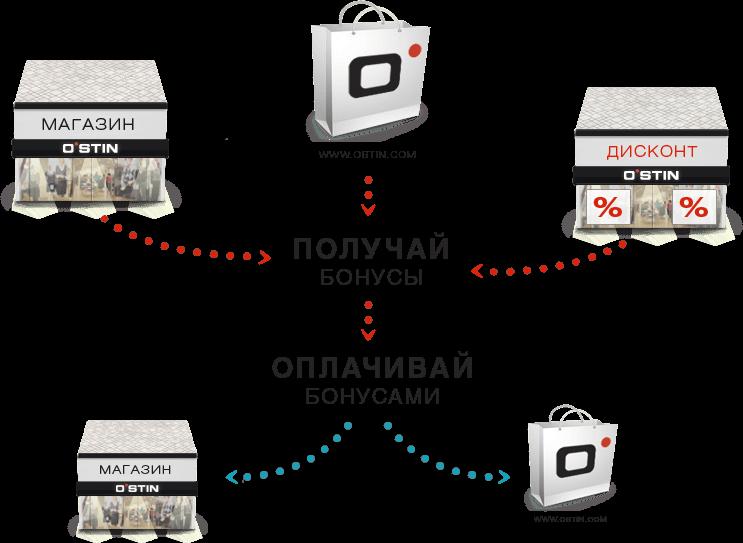 ОСТИН магазин , скидки и бонусы