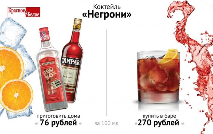 Красное и Белое - Коктейль-аперитив Негрони